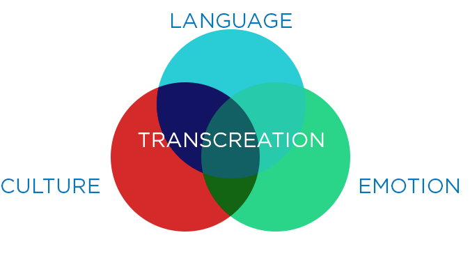Content transcreation guide